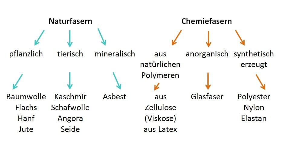 Unterteilung der Stofffasern